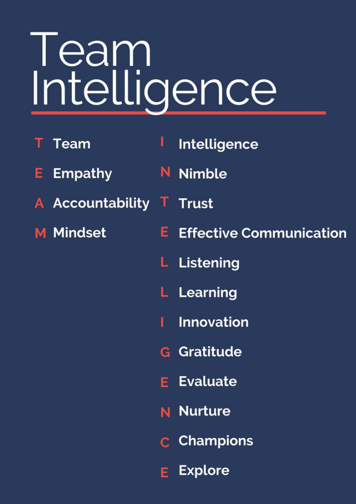 What is Team Intelligence