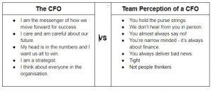 CFO v perception